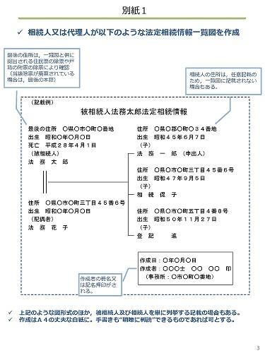 法定相続人の範囲 : 三井住友銀行